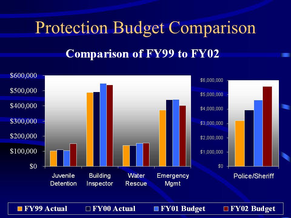 Protection Budget Comparison