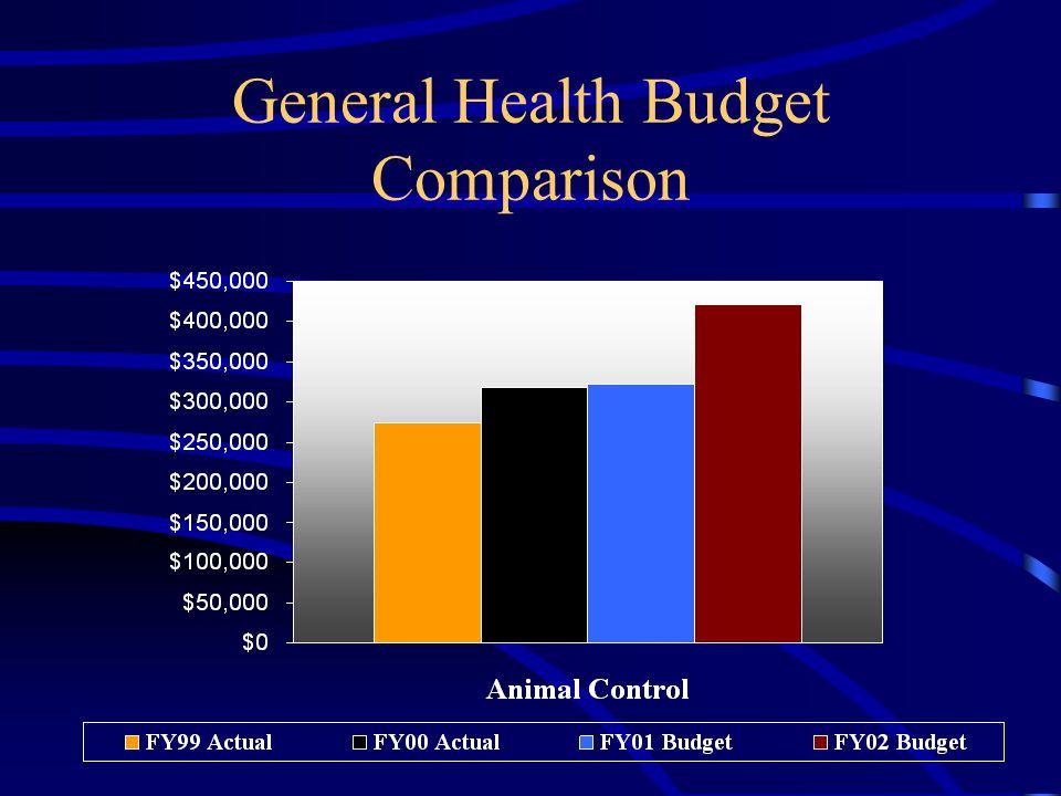 General Health Budget Comparison