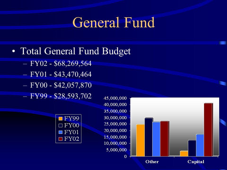 General Fund Total General Fund Budget –FY02 - $68,269,564 –FY01 - $43,470,464 –FY00 - $42,057,870 –FY99 - $28,593,702