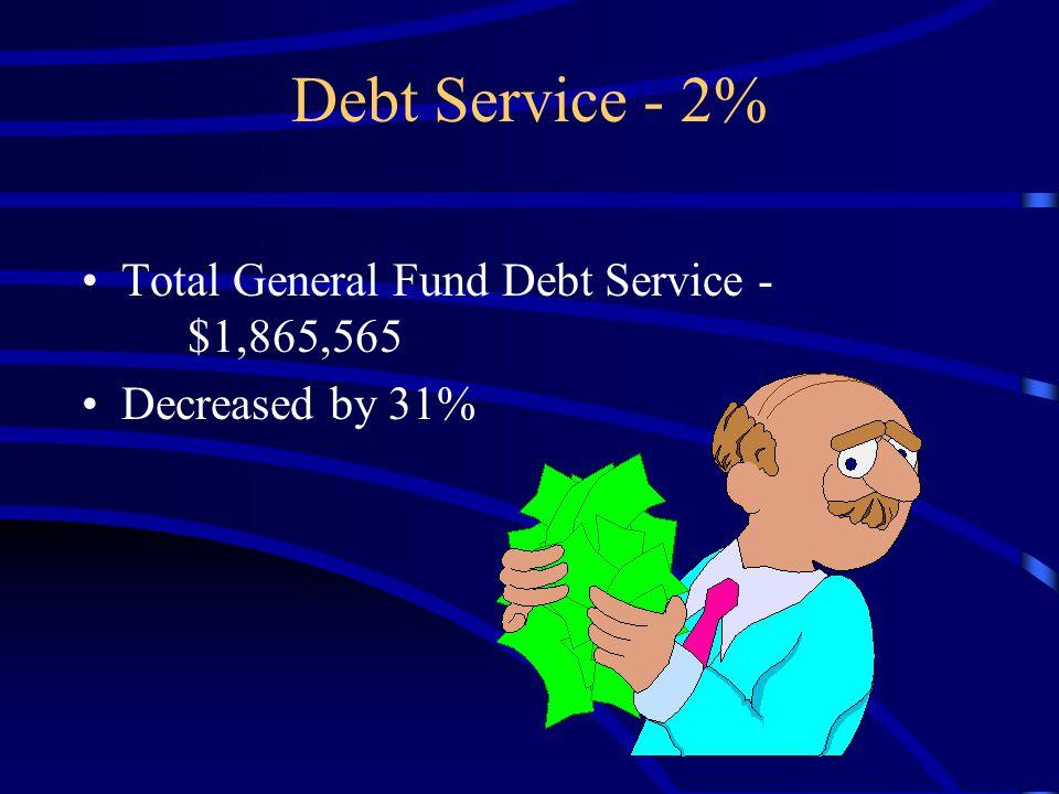 Debt Service - 2% Total General Fund Debt Service - $1,865,565 Decreased by 31%