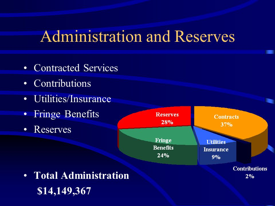 Administration and Reserves Contracted Services Contributions Utilities/Insurance Fringe Benefits Reserves Total Administration $14,149,367
