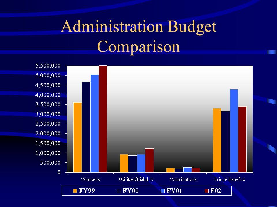 Administration Budget Comparison