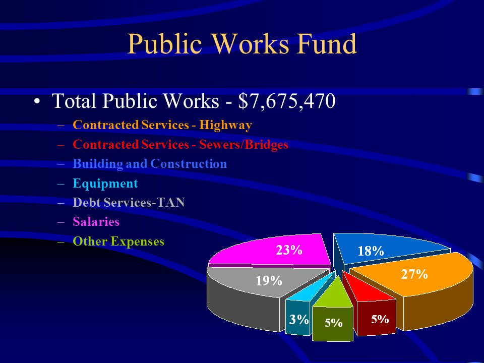 Public Works Fund Total Public Works - $7,675,470 –Contracted Services - Highway –Contracted Services - Sewers/Bridges –Building and Construction –Equipment –Debt Services-TAN –Salaries –Other Expenses