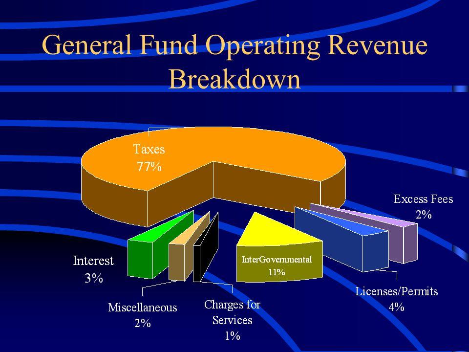 General Fund Operating Revenue Breakdown