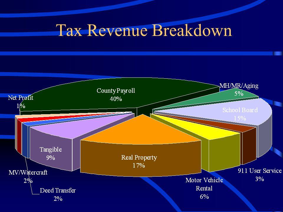 Tax Revenue Breakdown
