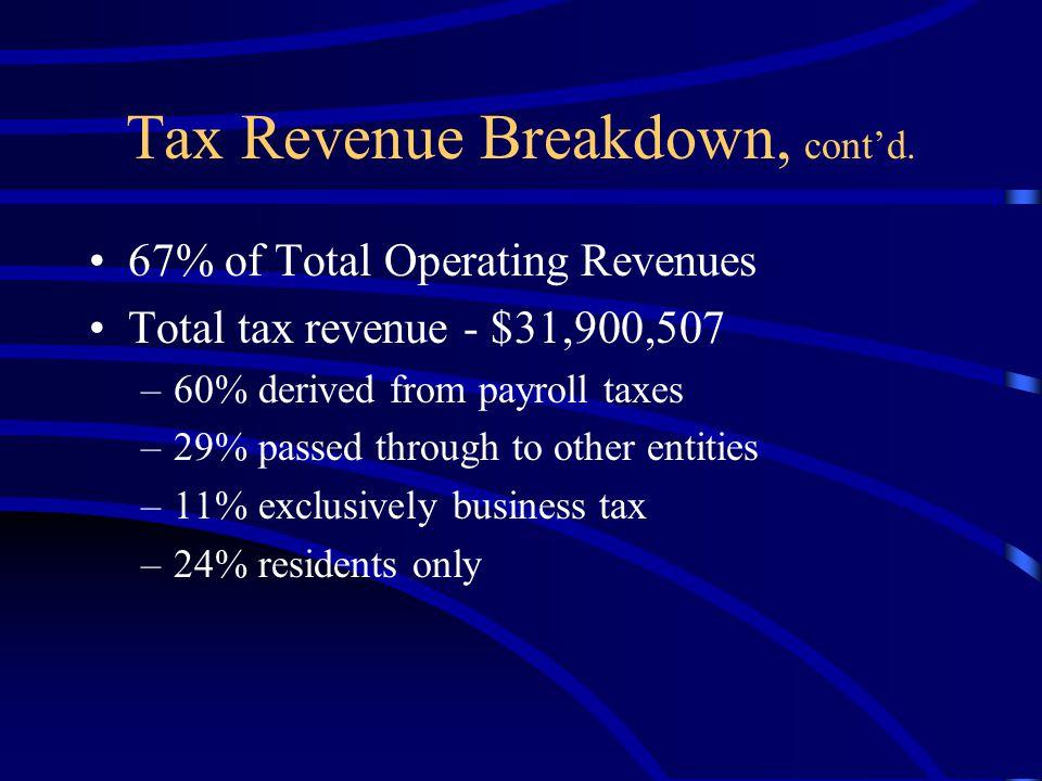 Tax Revenue Breakdown, cont'd.