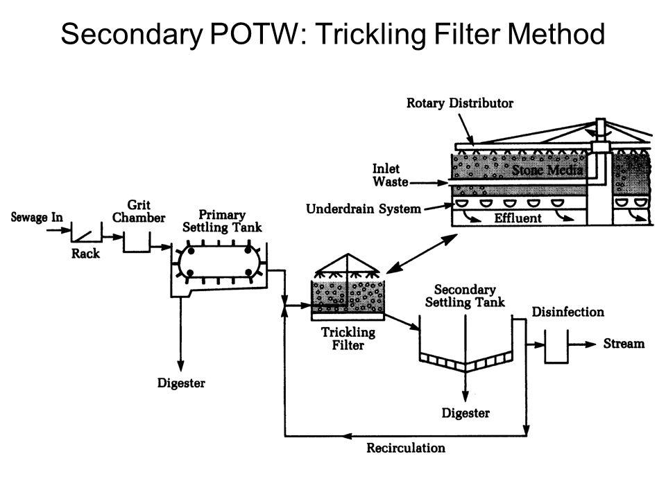 Secondary POTW: Trickling Filter Method
