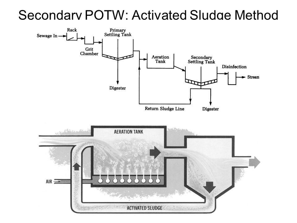 Secondary POTW: Activated Sludge Method