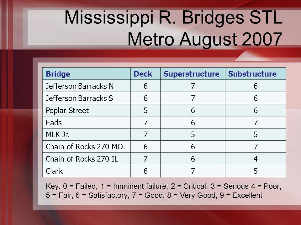 Mississippi R.