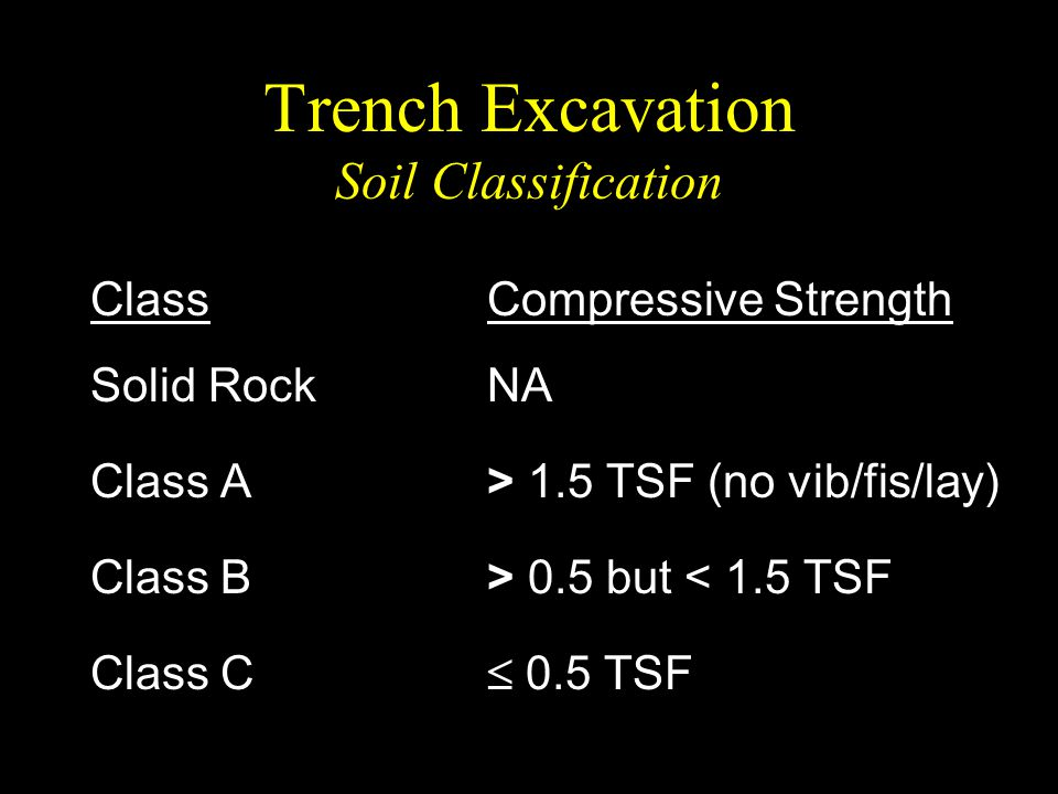 Trench Excavation Soil Classification Class Solid Rock Class A Class B Class C Compressive Strength NA > 1.5 TSF (no vib/fis/lay) > 0.5 but < 1.5 TSF
