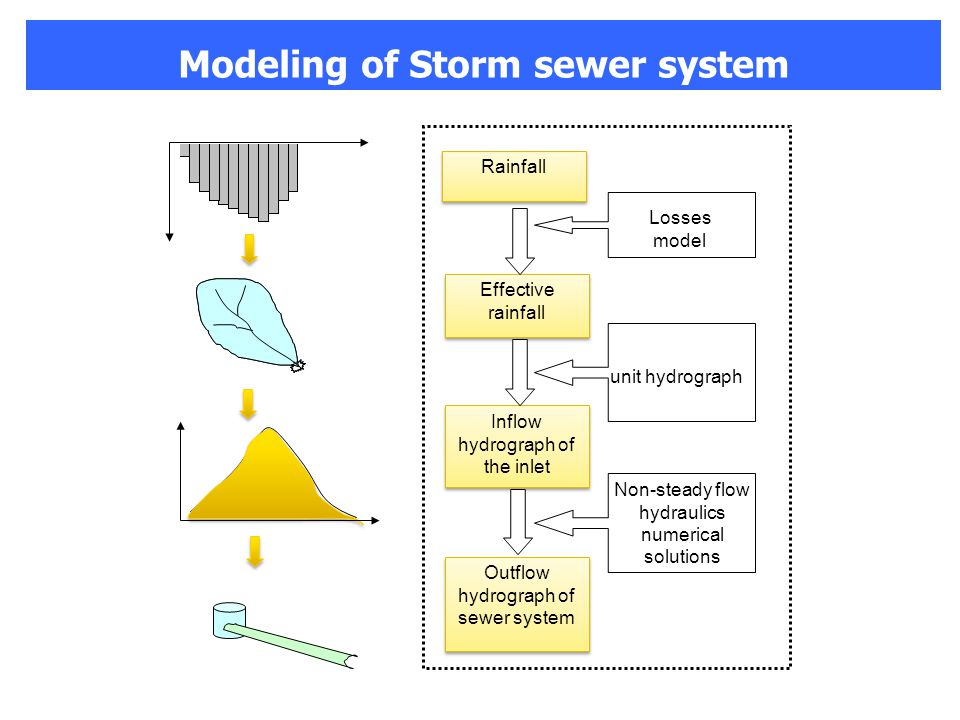 Rainfall Effective rainfall Inflow hydrograph of the inlet Outflow hydrograph of sewer system Losses model unit hydrograph Non-steady flow hydraulics numerical solutions Modeling of Storm sewer system
