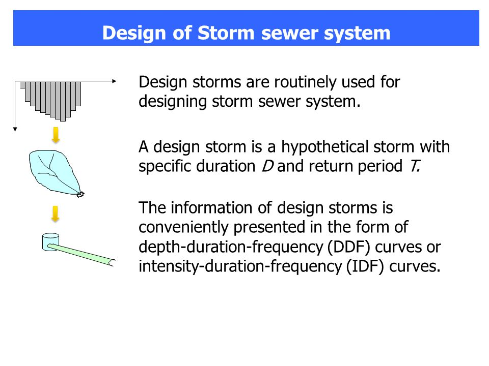 Design of Storm sewer system Design storms are routinely used for designing storm sewer system.