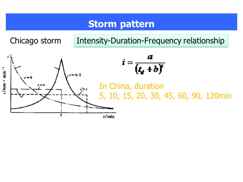 Chicago storm Intensity-Duration-Frequency relationship In China, duration 5, 10, 15, 20, 30, 45, 60, 90, 120min