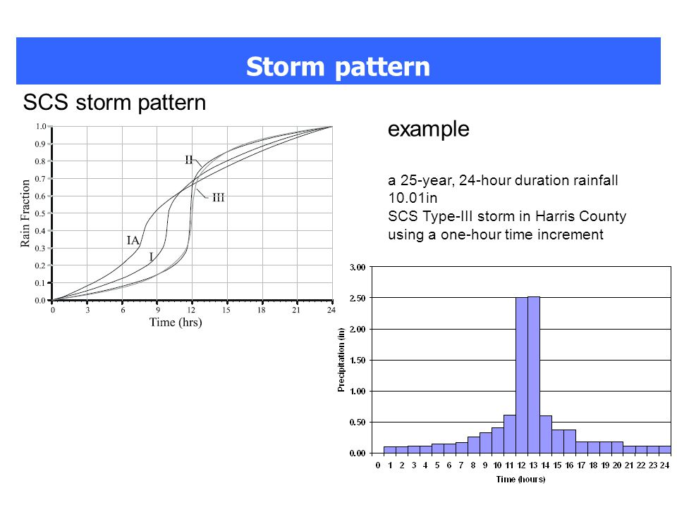 Storm pattern a 25-year, 24-hour duration rainfall 10.01in SCS Type-III storm in Harris County using a one-hour time increment SCS storm pattern example
