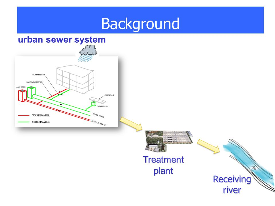 Background urban sewer system Receivingriver Treatmentplant