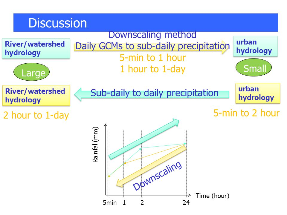 Discussion Downscaling method Daily GCMs to sub-daily precipitation 5-min to 1 hour 1 hour to 1-day River/watershed hydrology River/watershed hydrology urban hydrology urban hydrology River/watershed hydrology River/watershed hydrology urban hydrology urban hydrology Sub-daily to daily precipitation 5-min to 2 hour 2 hour to 1-day Large Small Time (hour) Rainfall(mm) 12245min Downscaling