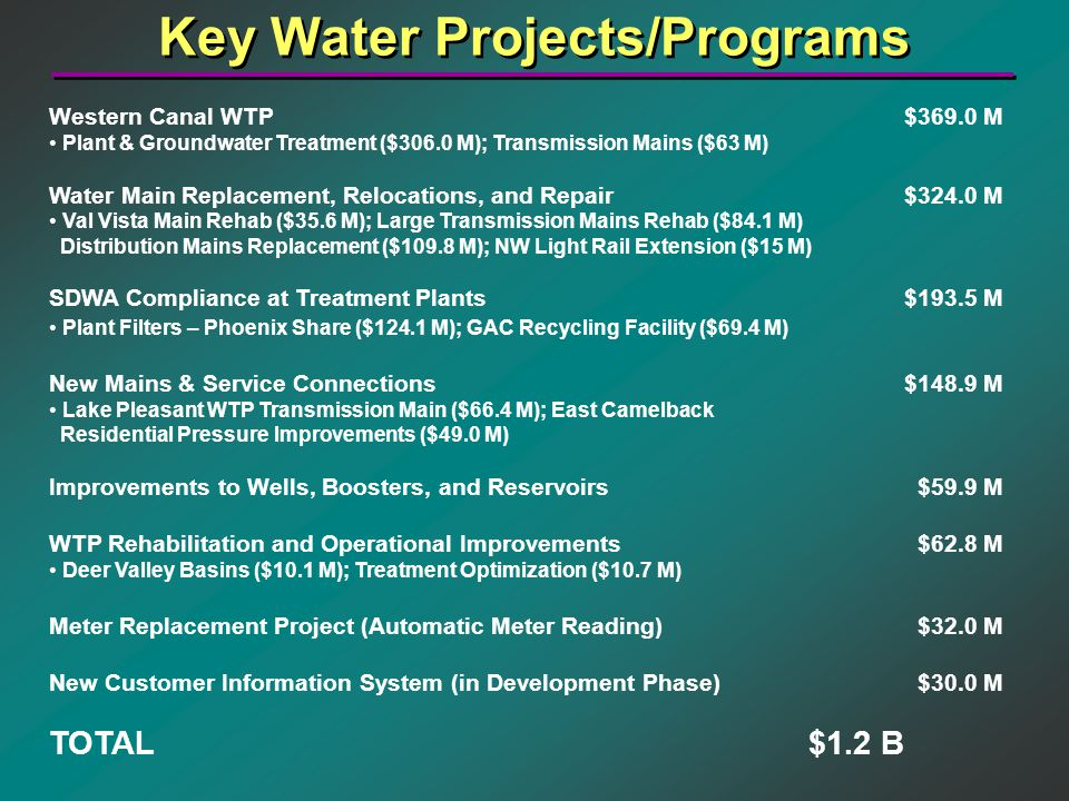 Key Water Projects/Programs Western Canal WTP$369.0 M Plant & Groundwater Treatment ($306.0 M); Transmission Mains ($63 M) Water Main Replacement, Relocations, and Repair$324.0 M Val Vista Main Rehab ($35.6 M); Large Transmission Mains Rehab ($84.1 M) Distribution Mains Replacement ($109.8 M); NW Light Rail Extension ($15 M) SDWA Compliance at Treatment Plants$193.5 M Plant Filters – Phoenix Share ($124.1 M); GAC Recycling Facility ($69.4 M) New Mains & Service Connections$148.9 M Lake Pleasant WTP Transmission Main ($66.4 M); East Camelback Residential Pressure Improvements ($49.0 M) Improvements to Wells, Boosters, and Reservoirs $59.9 M WTP Rehabilitation and Operational Improvements $62.8 M Deer Valley Basins ($10.1 M); Treatment Optimization ($10.7 M) Meter Replacement Project (Automatic Meter Reading) $32.0 M New Customer Information System (in Development Phase) $30.0 M TOTAL $1.2 B