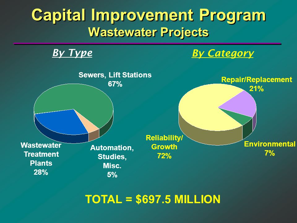 Capital Improvement Program Wastewater Projects By Type By Category Sewers, Lift Stations 67% Automation, Studies, Misc.