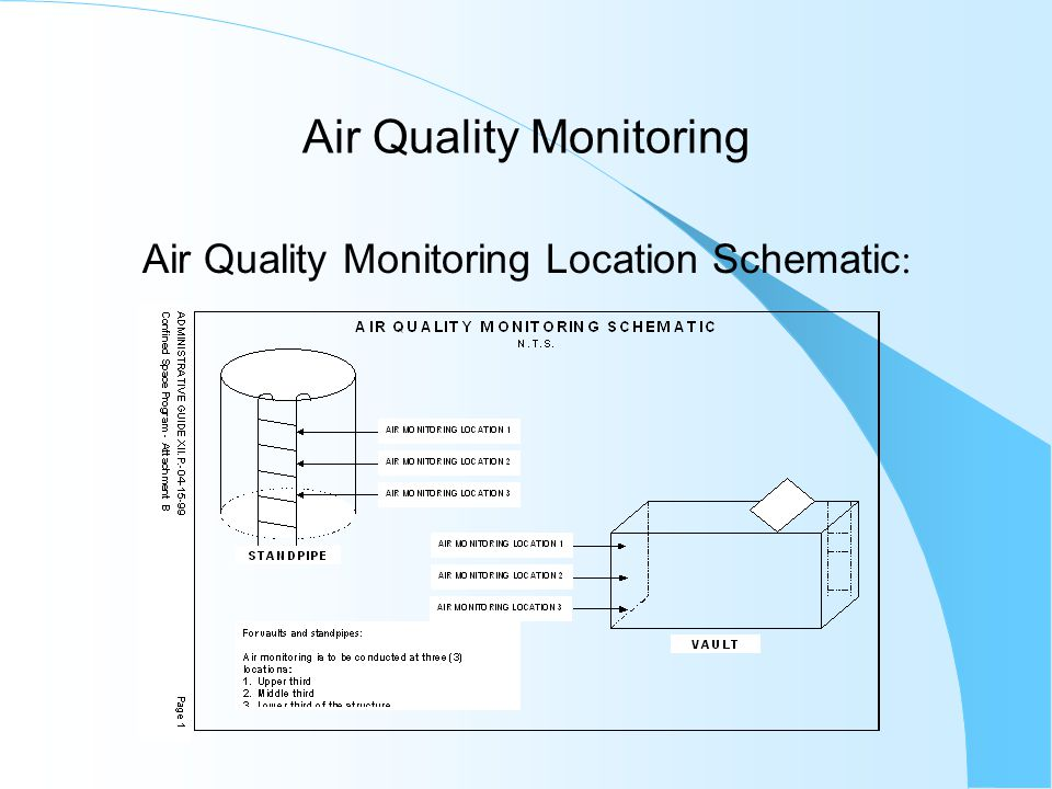 Air Quality Monitoring Form Example of Form: