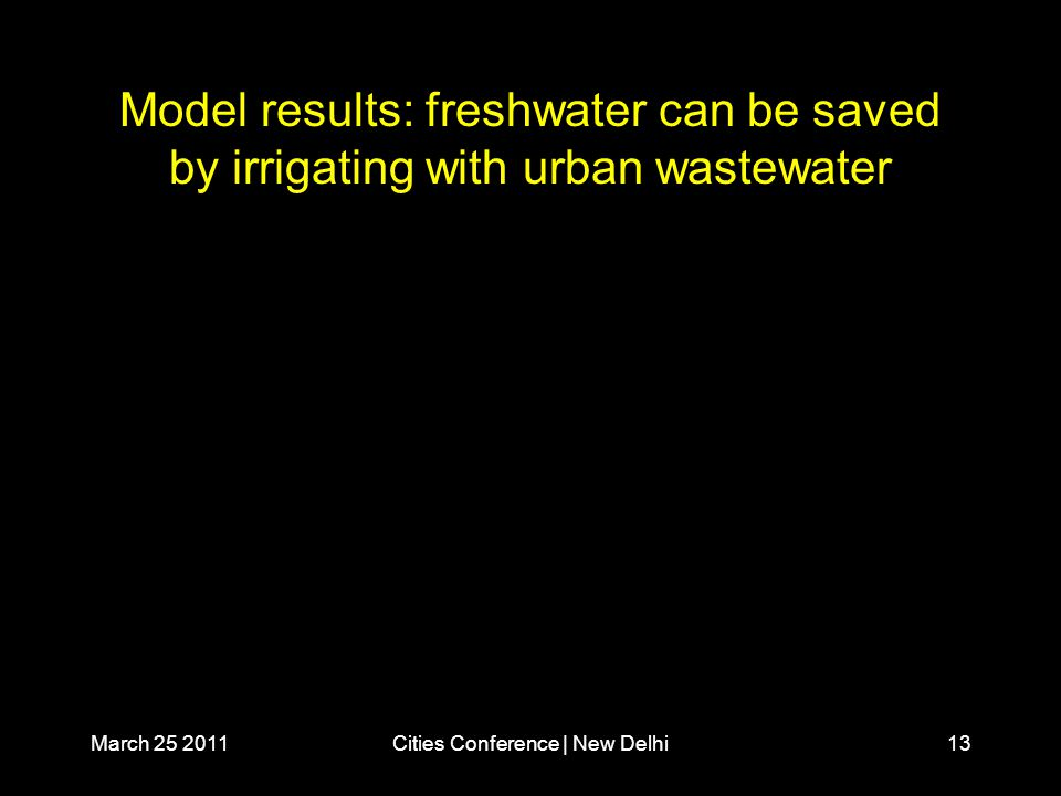 March 25 2011Cities Conference | New Delhi13 Model results: freshwater can be saved by irrigating with urban wastewater