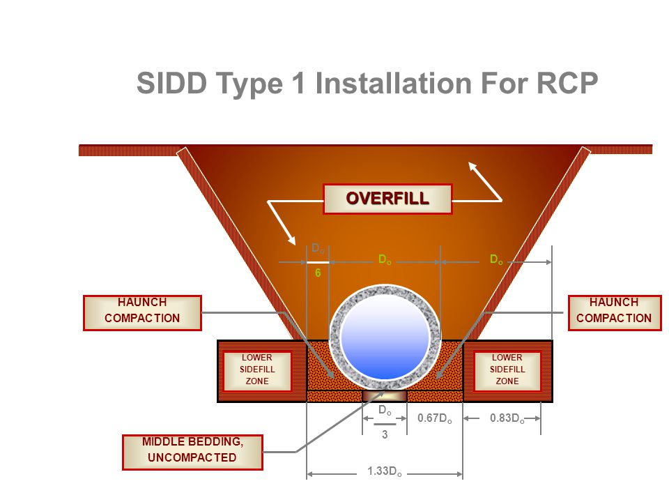 DoDo 0.83D o 0.67D o DoDo DoDo 6 3 DoDo 1.33D o LOWER SIDEFILL ZONE HAUNCH COMPACTION HAUNCH COMPACTION MIDDLE BEDDING, UNCOMPACTED OVERFILL LOWER SIDEFILL ZONE SIDD Type 1 Installation For RCP