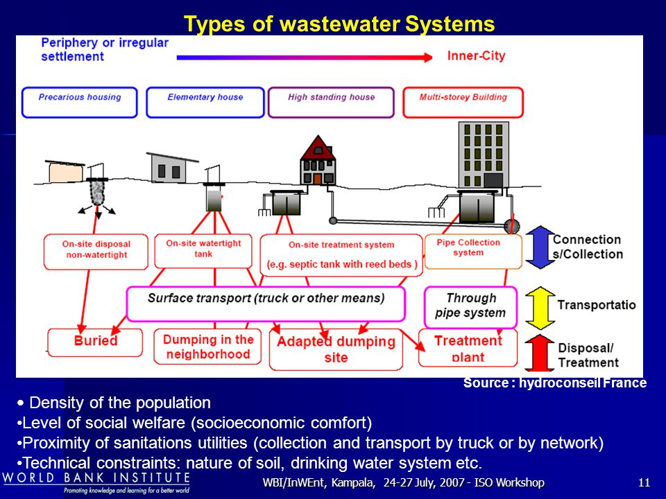 WBI/InWEnt, Kampala, 24-27 July, 2007 - ISO Workshop11 Types of wastewater Systems Density of the population Level of social welfare (socioeconomic co