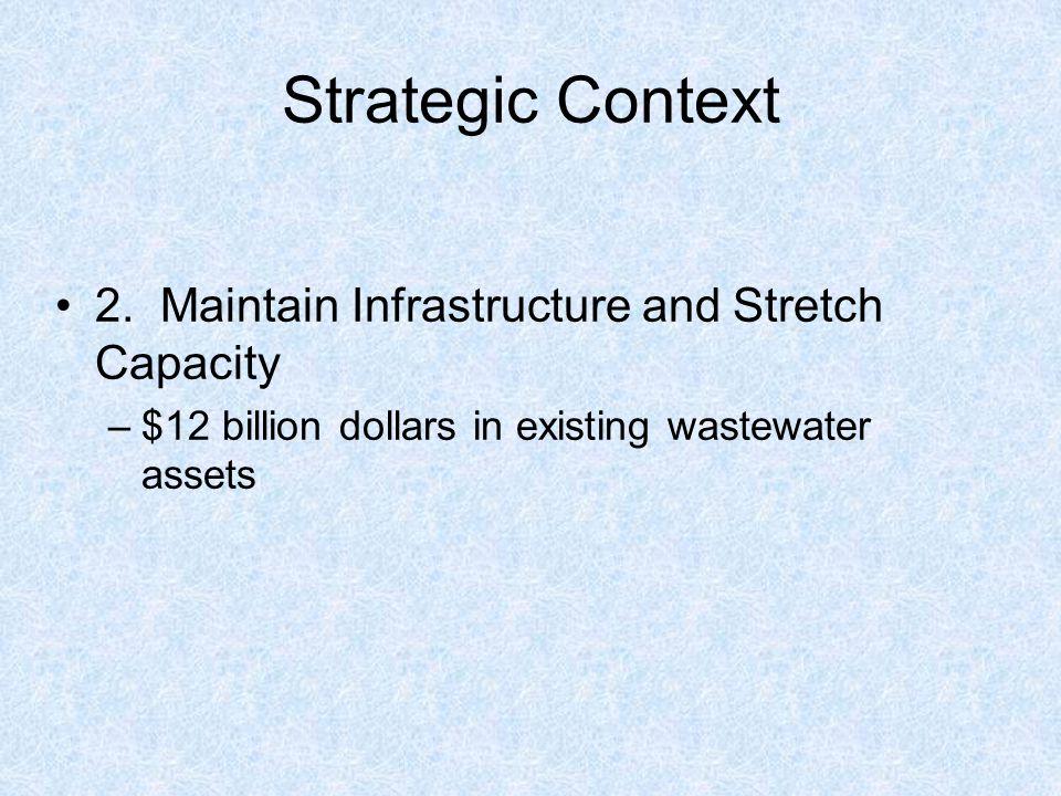 Strategic Context 2.