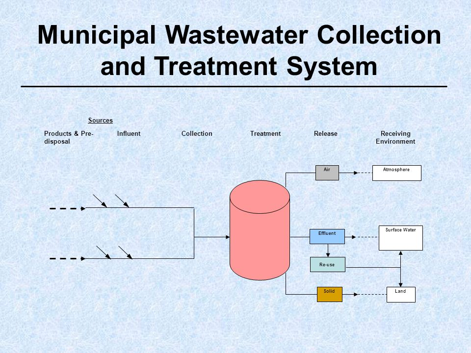 Municipal Wastewater Collection and Treatment System Air Effluent Solid Atmosphere Surface Water Land Re-use ReleaseReceiving Environment TreatmentCollectionInfluentProducts & Pre- disposal Sources