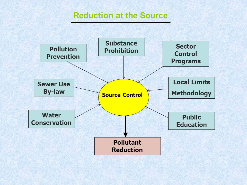 Source Control Sewer Use By-law Pollution Prevention Local Limits Methodology Water Conservation Public Education Pollutant Reduction Substance Prohibition Reduction at the Source Sector Control Programs