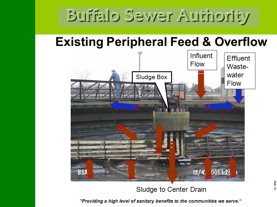 """Slide 18 """"Providing a high level of sanitary benefits to the communities we serve."""" Existing Peripheral Feed & Overflow Sludge Box Influent Flow Sludg"""