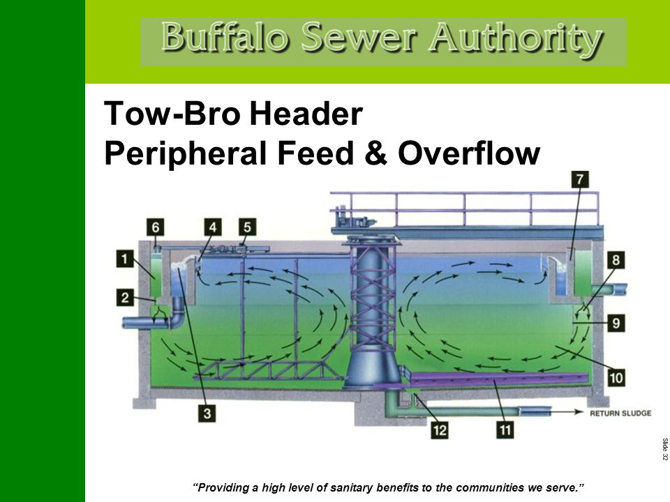 """Slide 32 """"Providing a high level of sanitary benefits to the communities we serve."""" Tow-Bro Header Peripheral Feed & Overflow"""