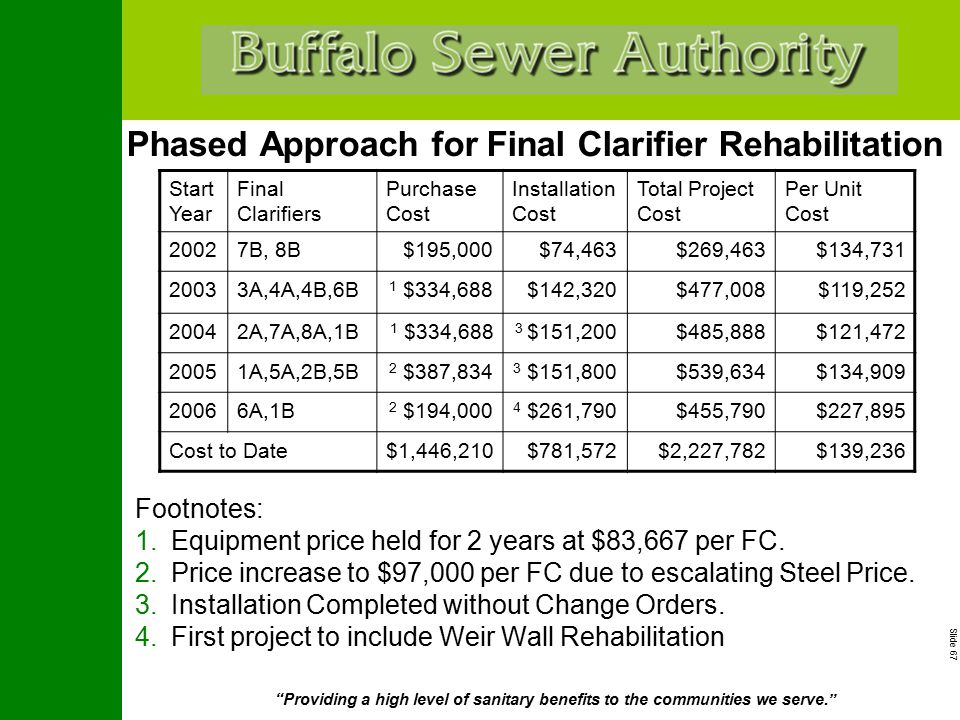 """Slide 67 """"Providing a high level of sanitary benefits to the communities we serve."""" Phased Approach for Final Clarifier Rehabilitation Footnotes: 1.Eq"""