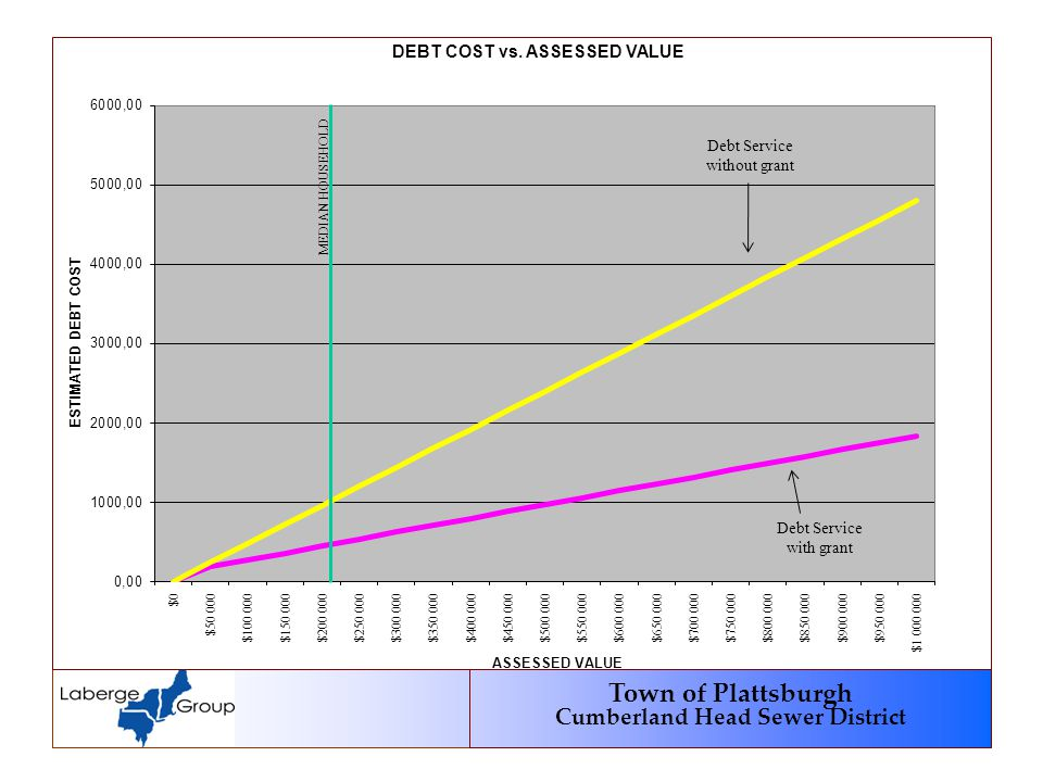 Town of Plattsburgh Cumberland Head Sewer District MEDIAN HOUSEHOLD Debt Service without grant Debt Service with grant