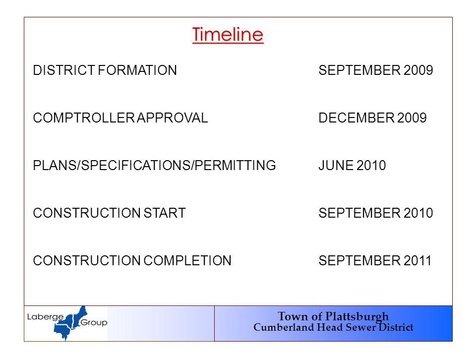 Town of Plattsburgh Cumberland Head Sewer District Timeline DISTRICT FORMATIONSEPTEMBER 2009 COMPTROLLER APPROVALDECEMBER 2009 PLANS/SPECIFICATIONS/PERMITTINGJUNE 2010 CONSTRUCTION STARTSEPTEMBER 2010 CONSTRUCTION COMPLETIONSEPTEMBER 2011