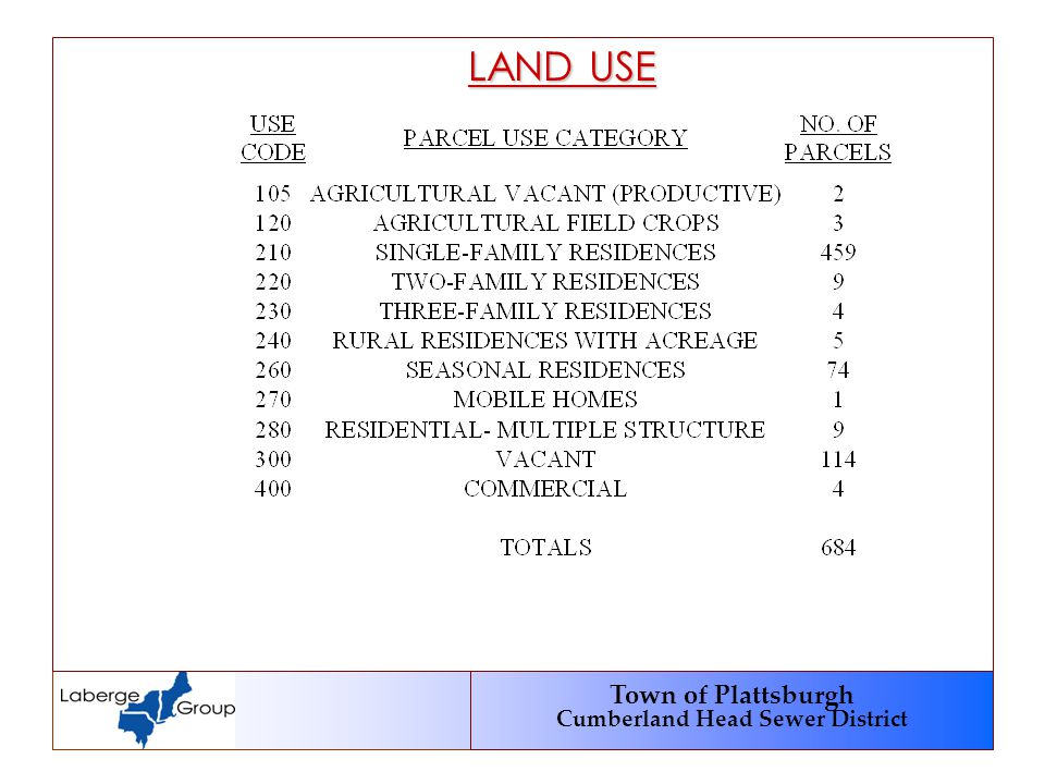 Town of Plattsburgh Cumberland Head Sewer District LAND USE