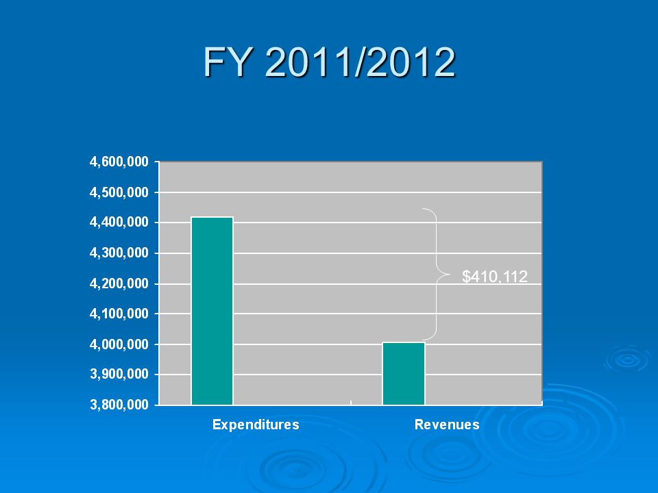 FY 2011/2012 $410,112
