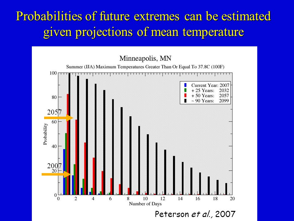 Probabilities of future extremes can be estimated given projections of mean temperature Peterson et al., 2007 2057 2007