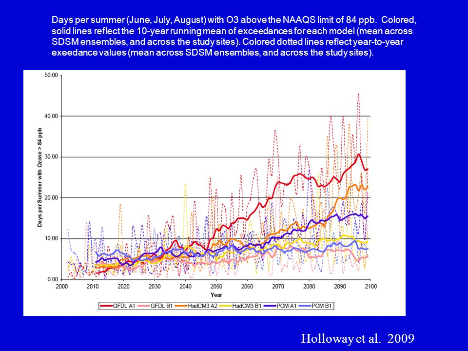 Days per summer (June, July, August) with O3 above the NAAQS limit of 84 ppb.