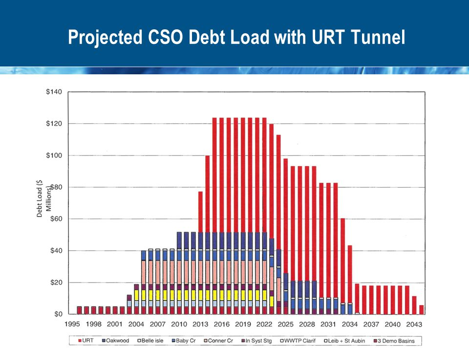 Projected CSO Debt Load with URT Tunnel