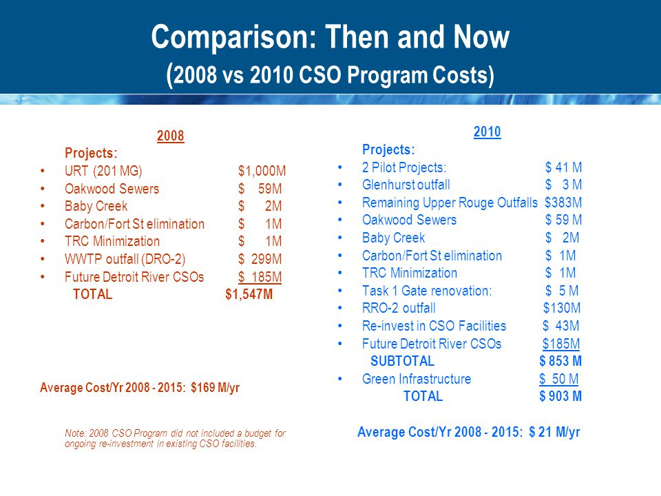 Comparison: Then and Now ( 2008 vs 2010 CSO Program Costs) 2008 Projects: URT (201 MG)$1,000M Oakwood Sewers$ 59M Baby Creek$ 2M Carbon/Fort St elimination$ 1M TRC Minimization$ 1M WWTP outfall (DRO-2) $ 299M Future Detroit River CSOs$ 185M TOTAL $1,547M Average Cost/Yr 2008 - 2015: $169 M/yr Note: 2008 CSO Program did not included a budget for ongoing re-investment in existing CSO facilities.