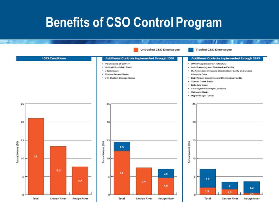 Benefits of CSO Control Program