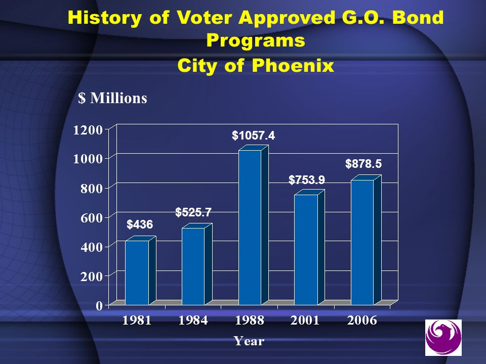 History of Voter Approved G.O.