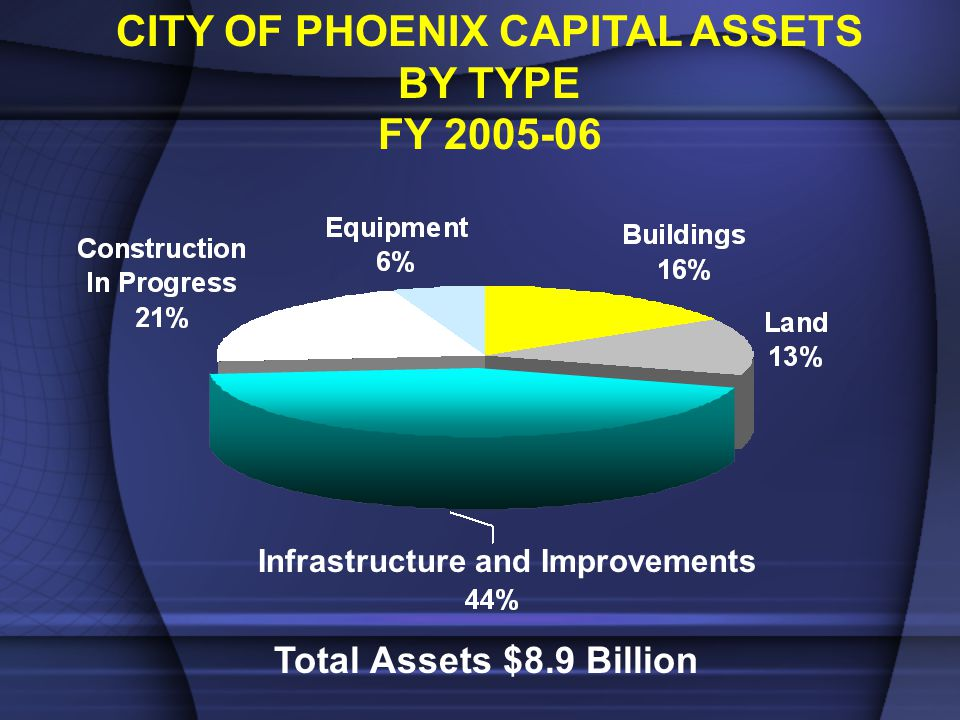 Total Assets $8.9 Billion Infrastructure and Improvements CITY OF PHOENIX CAPITAL ASSETS BY TYPE FY