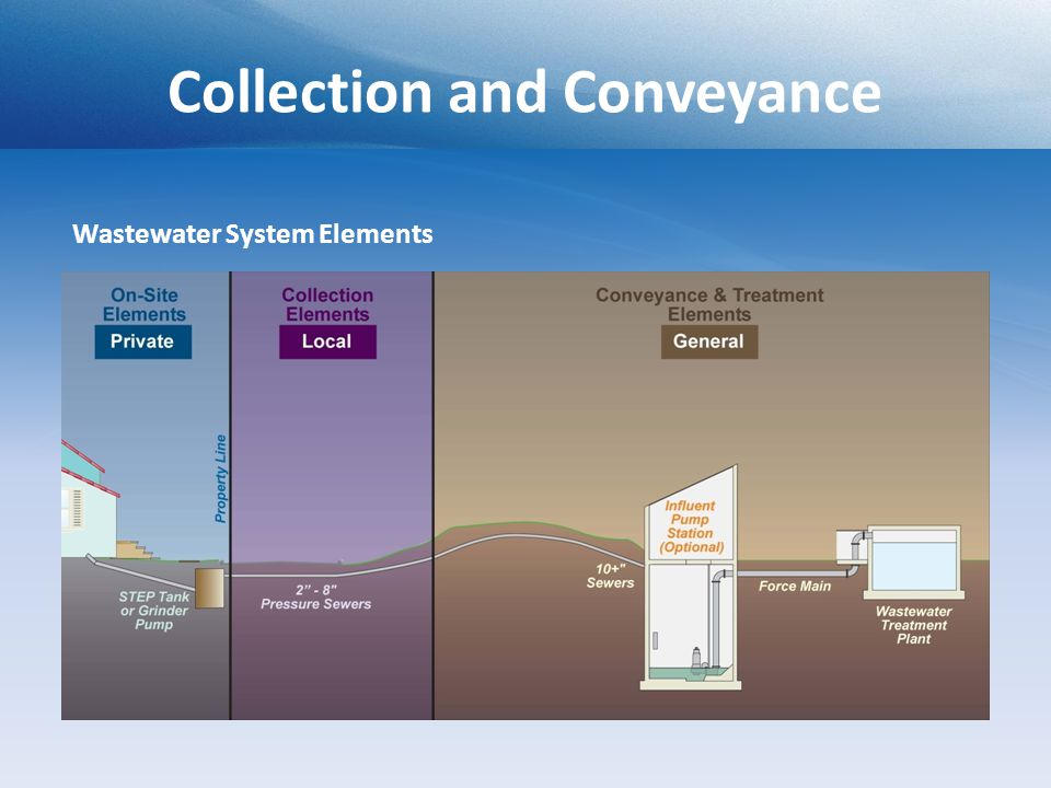 Collection and Conveyance Wastewater System Elements