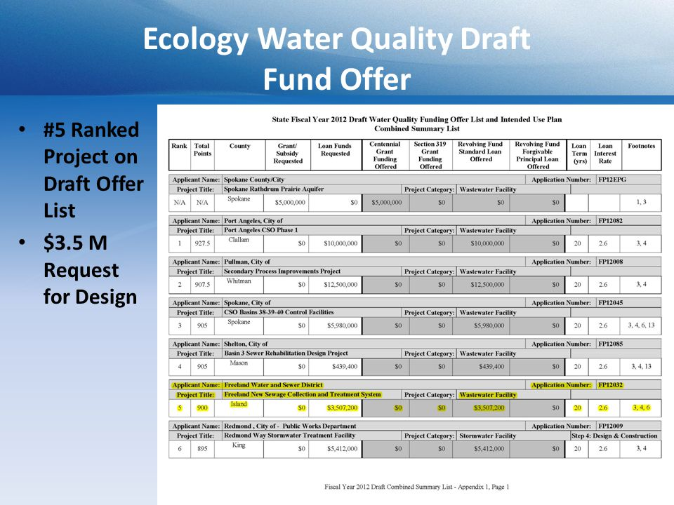 Ecology Water Quality Draft Fund Offer #5 Ranked Project on Draft Offer List $3.5 M Request for Design