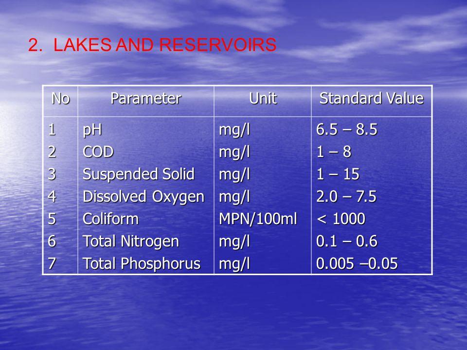 NoParameterUnit Standard Value 1234567pHCOD Suspended Solid Dissolved Oxygen Coliform Total Nitrogen Total Phosphorus mg/lmg/lmg/lmg/lMPN/100mlmg/lmg/l 6.5 – 8.5 1 – 8 1 – 15 2.0 – 7.5 < 1000 0.1 – 0.6 0.005 –0.05 2.
