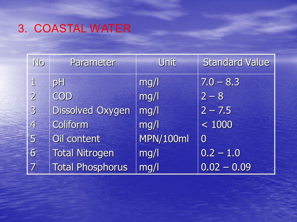 NoParameterUnit Standard Value 1234567pHCOD Dissolved Oxygen Coliform Oil content Total Nitrogen Total Phosphorus mg/lmg/lmg/lmg/lMPN/100mlmg/lmg/l 7.0 – 8.3 2 – 8 2 – 7.5 < 1000 0 0.2 – 1.0 0.02 – 0.09 3.
