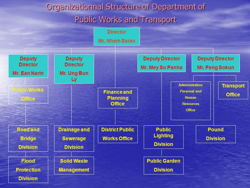 Organizationnal Structure of Department of Public Works and Transport Director Mr. Nhem Saran Deputy Director Mr. Ean Narin Deputy Director Mr. Ung Bu