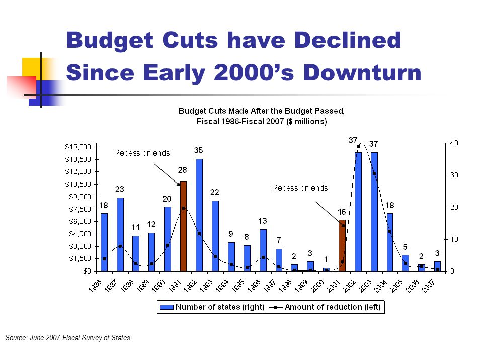Budget Cuts have Declined Since Early 2000's Downturn Source: June 2007 Fiscal Survey of States