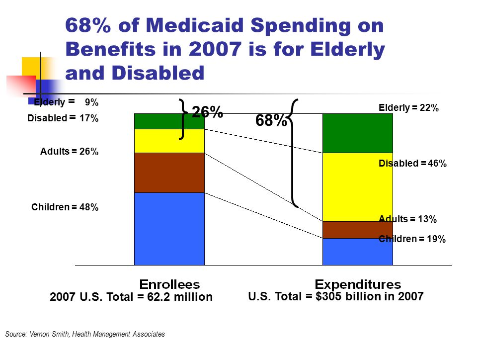 68% of Medicaid Spending on Benefits in 2007 is for Elderly and Disabled Children = 19% Elderly = 22% Disabled = 46% Adults = 13% Children = 48% Elderly = 9% Disabled = 17% Adults = 26% 2007 U.S.
